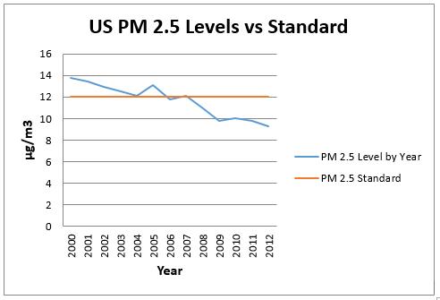EPA comments chart 1