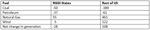 EPA comments table 3